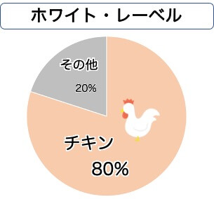 ホワイトレーベルの原材料グラフ