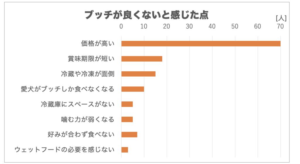 ブッチの口コミアンケート結果のグラフ